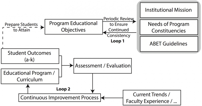 Diagram showing the feedback loops for software engineering program